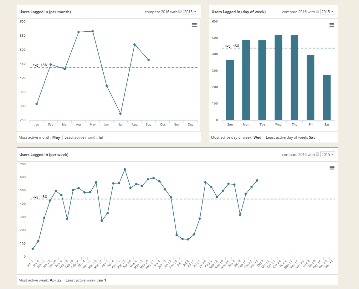 admin-dashboard-3-graphs