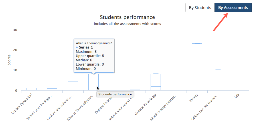 Students performance by assessments