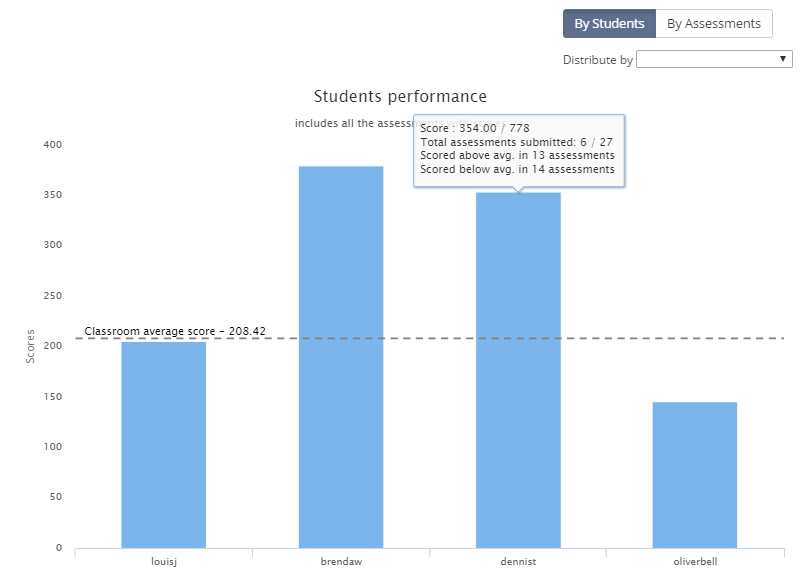 Students' performance across assessments
